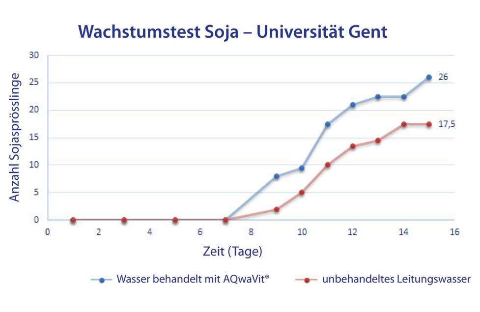 AQwaVit Water Vitaliser Wachstumsversuch Sojabohnen Universität Gent mehr und größere Sprossen